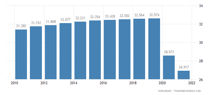 afghanistan employment to population ratio ages 15 24 total percent wb data
