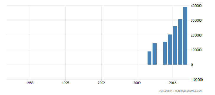afghanistan enrolment in primary education private institutions both sexes number wb data