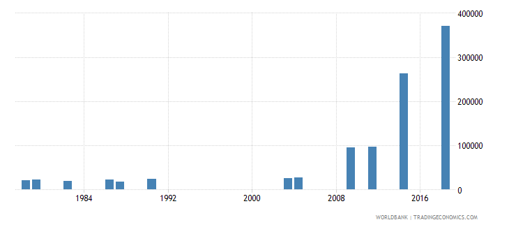 afghanistan enrolment in tertiary education all programmes both sexes number wb data