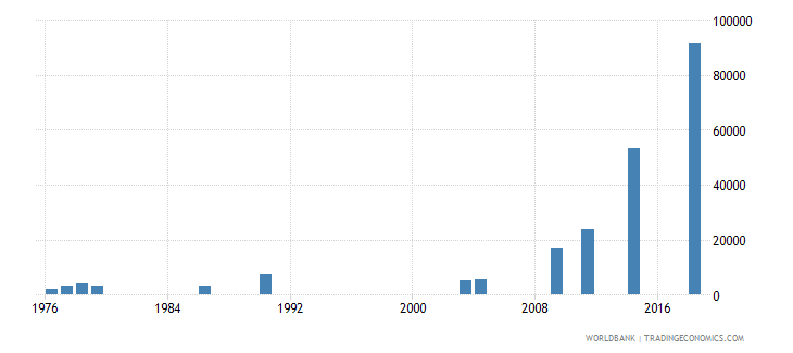 afghanistan enrolment in tertiary education all programmes female number wb data
