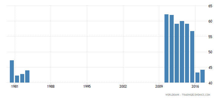 afghanistan expenditure on primary education percent of government expenditure on education wb data