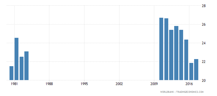 afghanistan expenditure on secondary education percent of government expenditure on education wb data