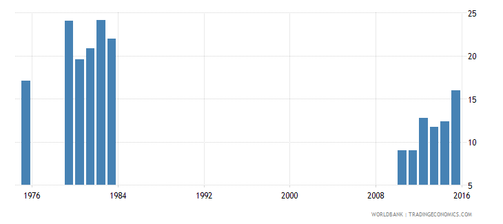 afghanistan expenditure on tertiary education percent of government expenditure on education wb data