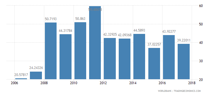 afghanistan expense percent of gdp wb data
