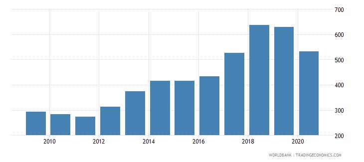 afghanistan export value index 2000  100 wb data