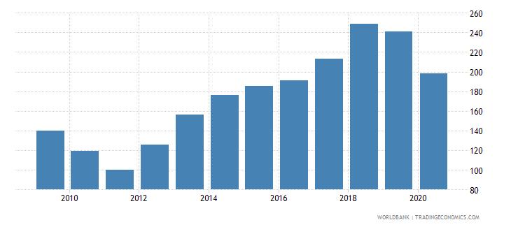 afghanistan export volume index 2000  100 wb data