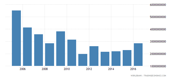 afghanistan exports as a capacity to import constant lcu wb data