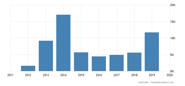 afghanistan exports germany