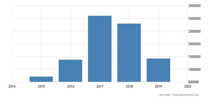 afghanistan exports jordan