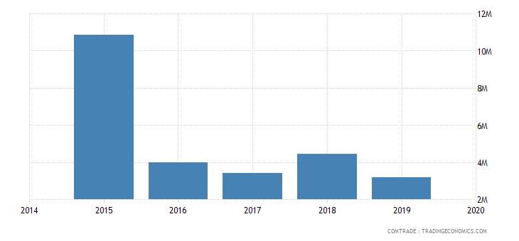 afghanistan exports kazakhstan