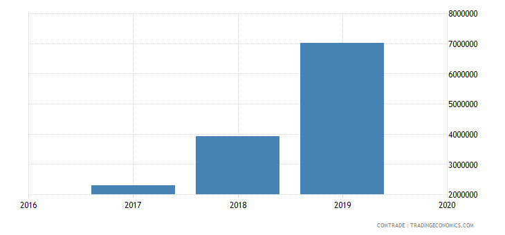 afghanistan exports lead
