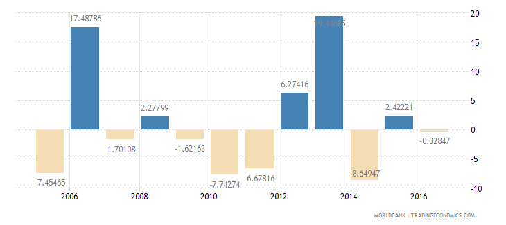 afghanistan exports of goods and services annual percent growth wb data