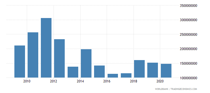 afghanistan exports of goods and services bop us dollar wb data