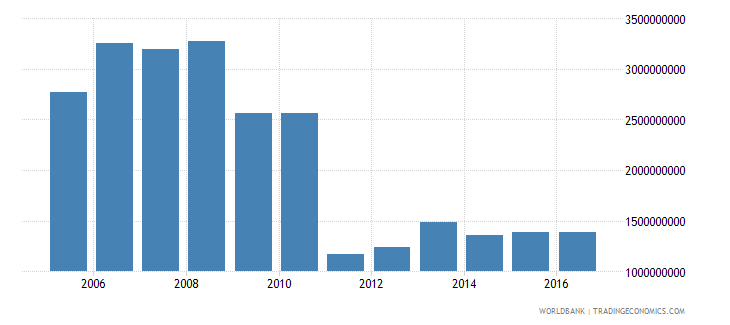 afghanistan exports of goods and services constant 2005 us$ wb data
