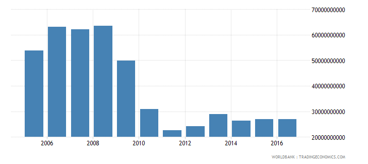 afghanistan exports of goods and services constant lcu wb data
