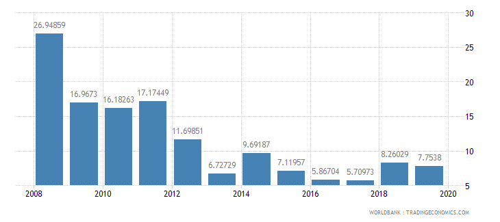 afghanistan exports of goods and services percent of gdp wb data