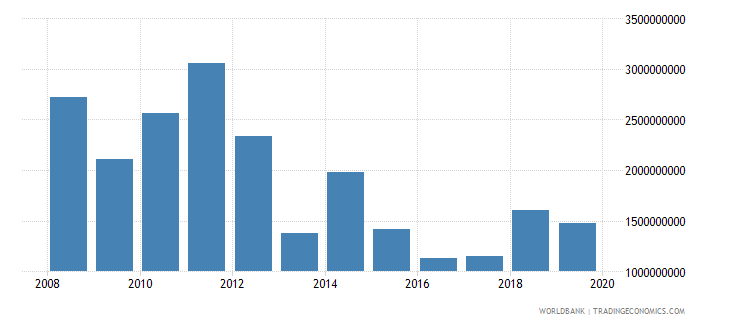 afghanistan exports of goods and services us dollar wb data