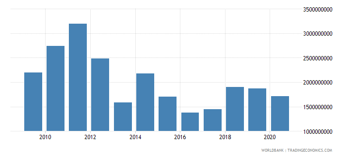 afghanistan exports of goods services and income bop us dollar wb data