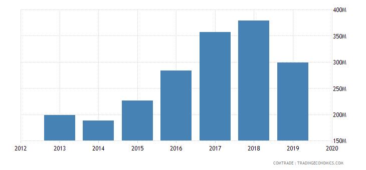 afghanistan exports pakistan