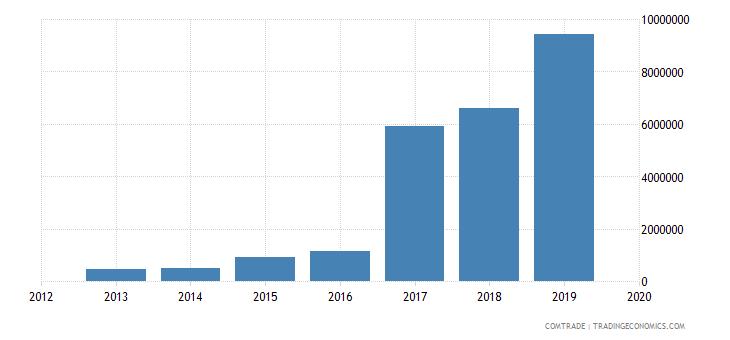 afghanistan exports saudi arabia