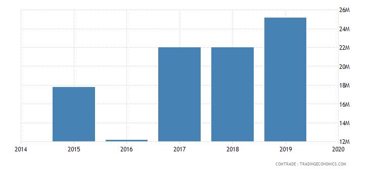 afghanistan exports turkey