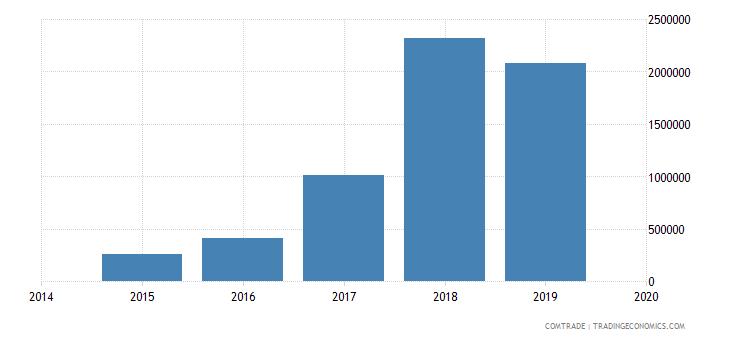 afghanistan exports uzbekistan