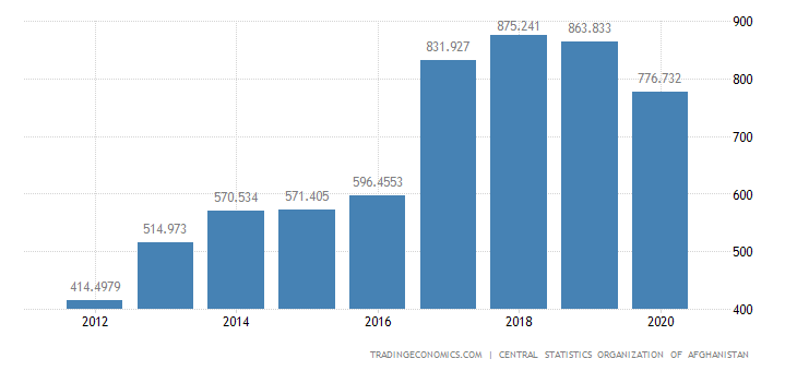 Afghanistan Exports