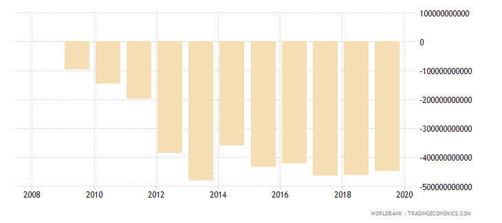 afghanistan external balance on goods and services current lcu wb data