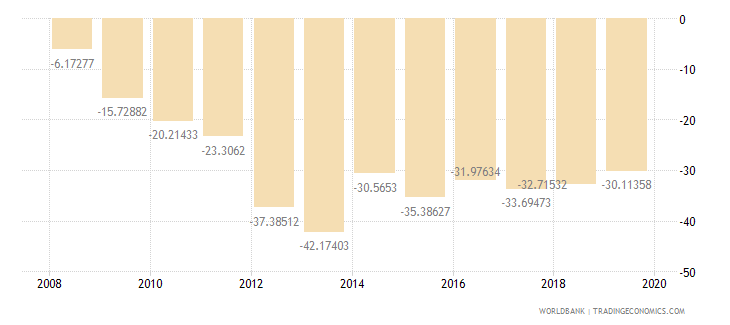 afghanistan external balance on goods and services percent of gdp wb data