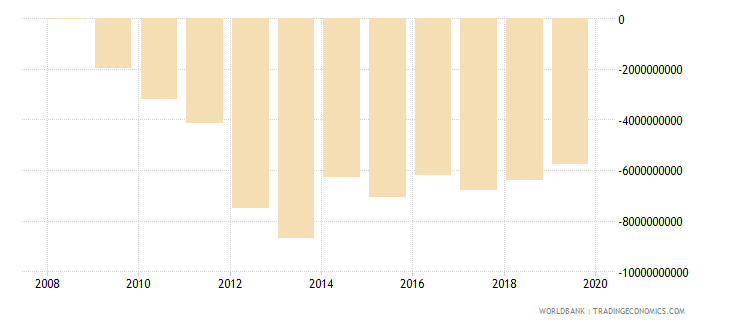 afghanistan external balance on goods and services us dollar wb data