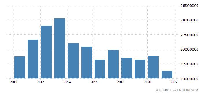 afghanistan external debt stocks long term dod us dollar wb data