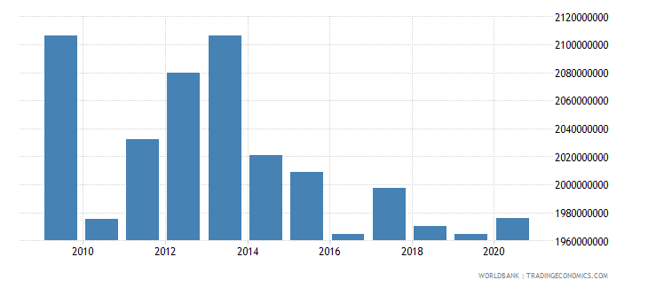 afghanistan external debt stocks long term dod us dollar wb data