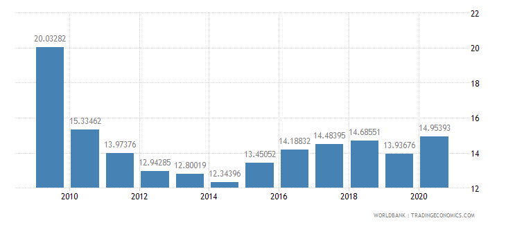 afghanistan external debt stocks percent of gni wb data