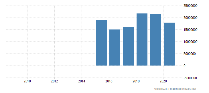 afghanistan external debt stocks private nonguaranteed png dod us dollar wb data