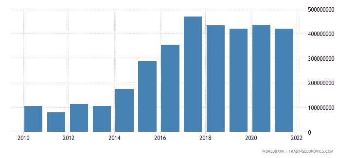 afghanistan external debt stocks short term dod us dollar wb data