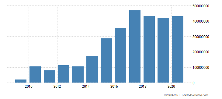 afghanistan external debt stocks short term dod us dollar wb data