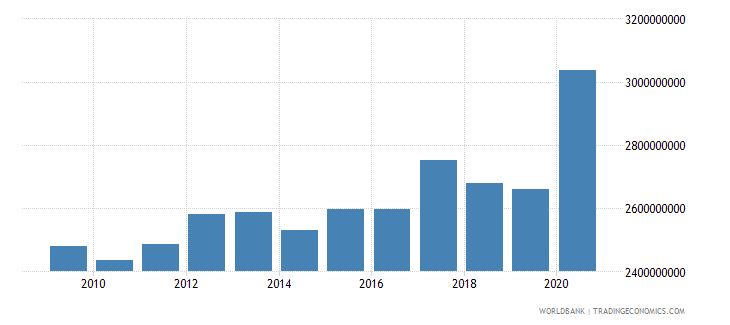afghanistan external debt stocks total dod us dollar wb data