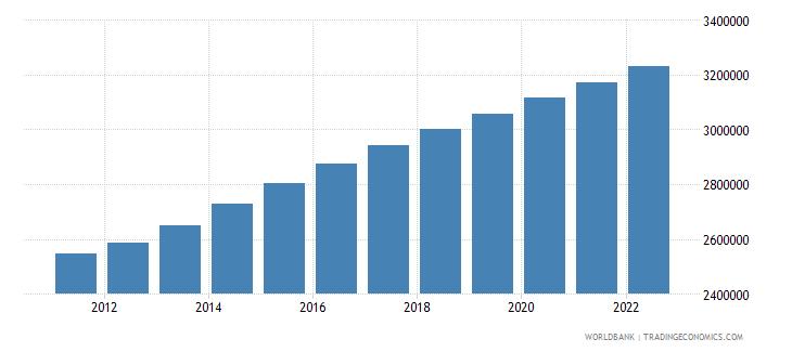 afghanistan female population 00 04 wb data