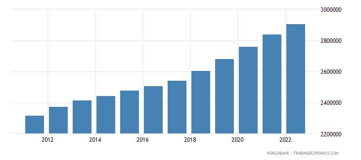 afghanistan female population 05 09 wb data