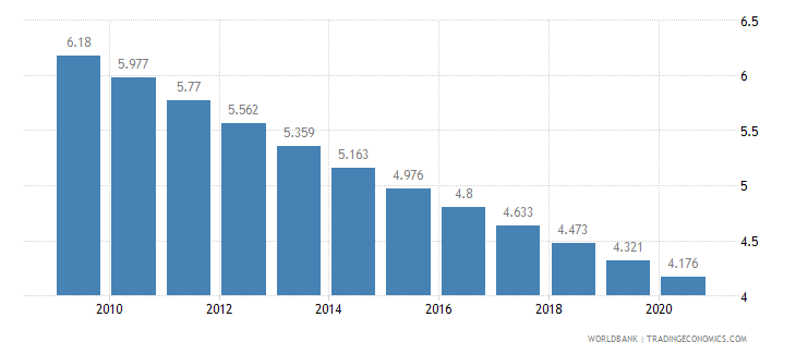 afghanistan fertility rate total births per woman wb data