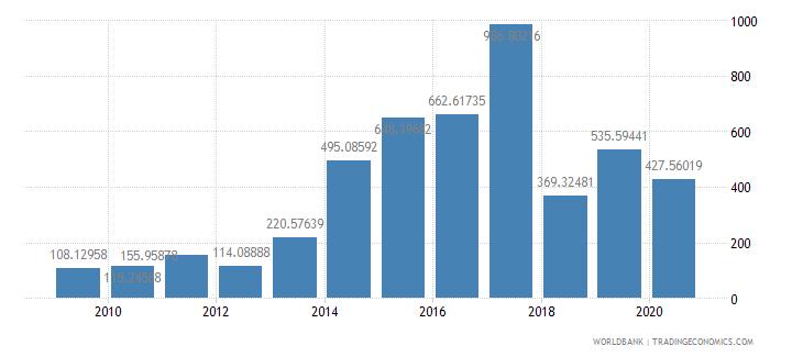 afghanistan fertilizer consumption percent of fertilizer production wb data