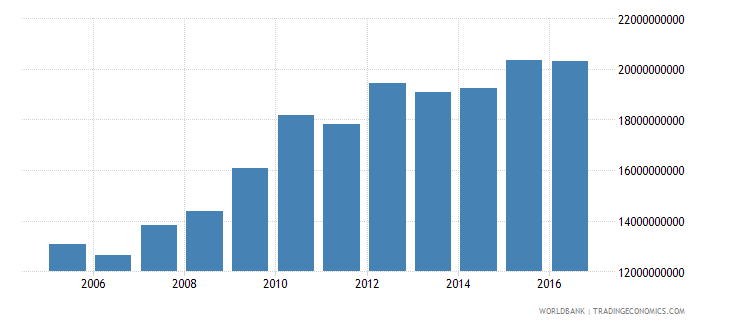 afghanistan final consumption expenditure constant 2005 us$ wb data