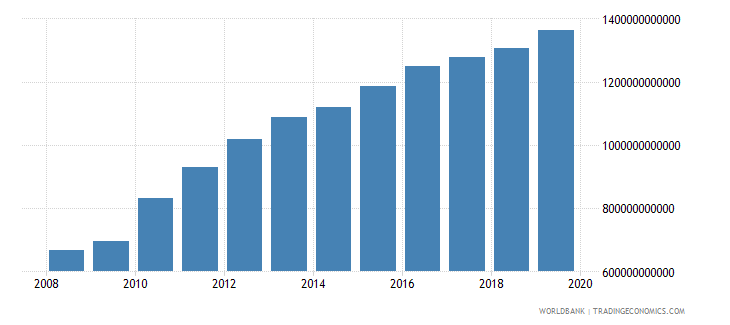 afghanistan final consumption expenditure current lcu wb data