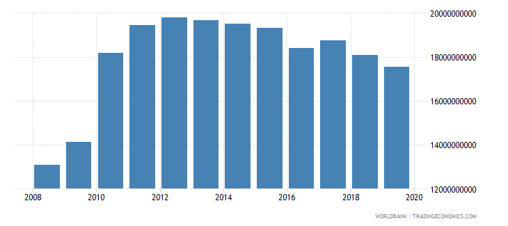 afghanistan final consumption expenditure us dollar wb data