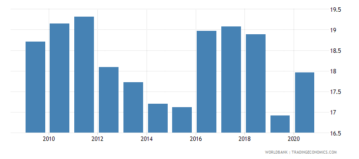 afghanistan financial system deposits to gdp percent wb data