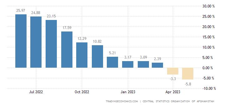 Afghanistan Food Inflation