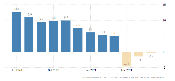 Afghanistan Food Inflation