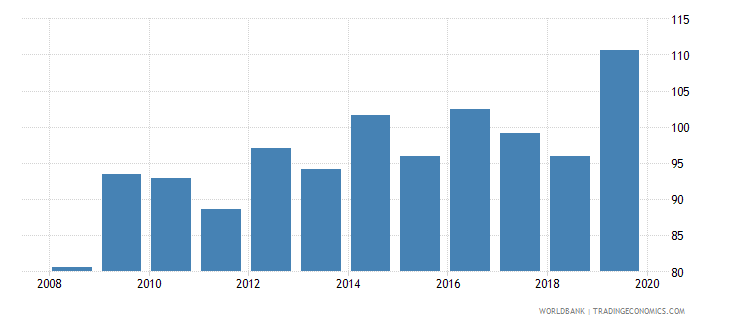 afghanistan food production index 1999 2001  100 wb data