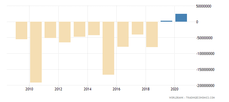 afghanistan foreign direct investment net bop us dollar wb data