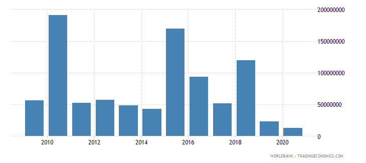 afghanistan foreign direct investment net inflows bop us dollar wb data